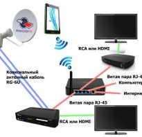 Как смотреть Триколор ТВ на планшете