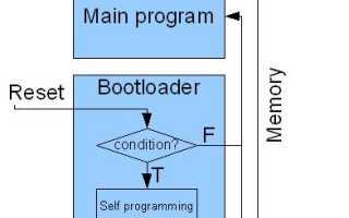 Микроконтроллер и Bootloader. Описание и принцип работы.