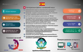 Онлайн переводчик с испанского на русский – полностью бесплатно