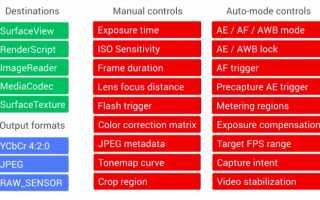 Что такое Гугл камера и как ее установить на телефон?